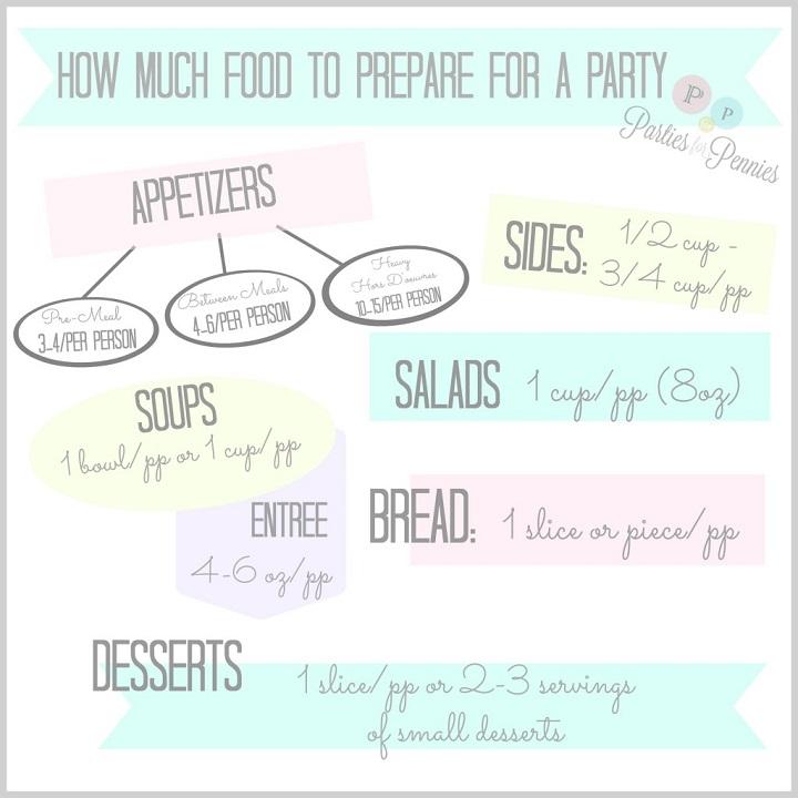 Quantidades a servir numa festa